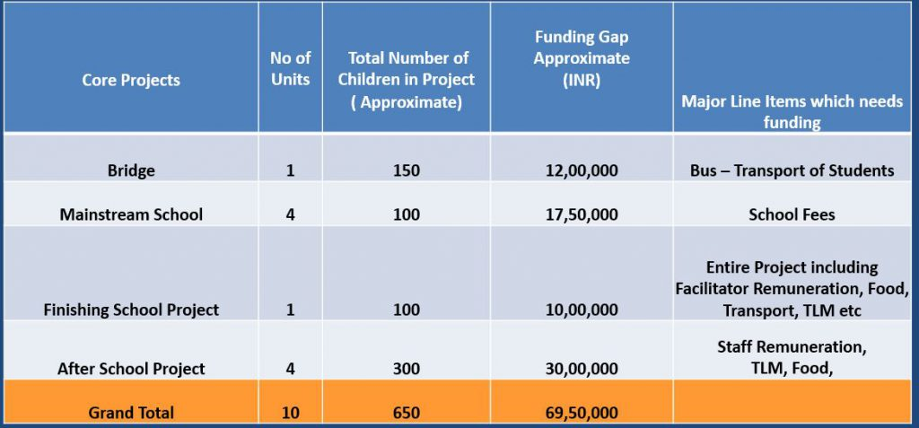 Funding Gap 2019-20   Samridhdhi Trust